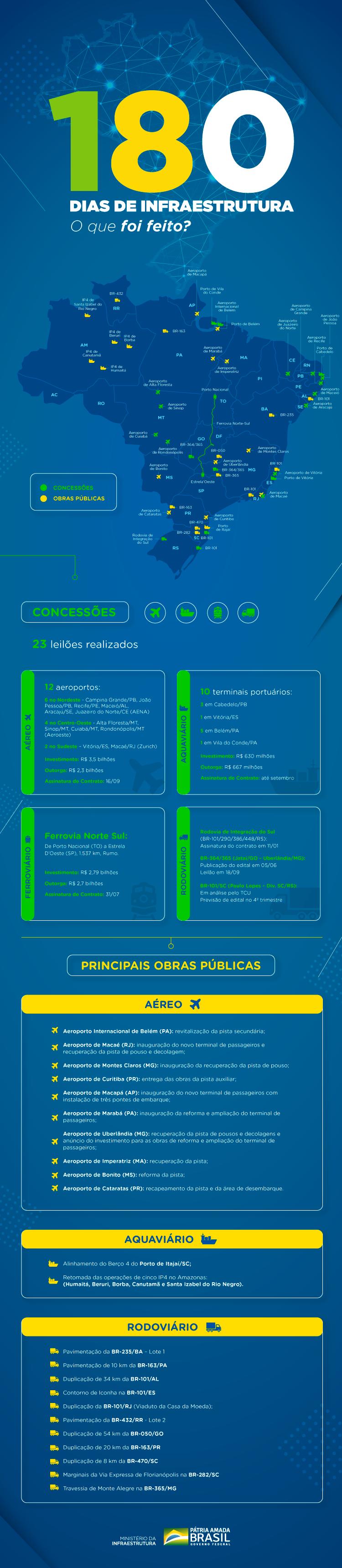 infografico-MINFRA-oquefoifeito-v6_-_para_site